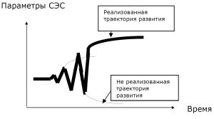 Рис. 1 Схема поведения социально-экономической системы (СЭС)