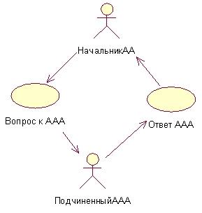 Молекула Управления