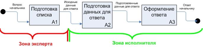 Рис. 1. Типичная последовательность действий подчиненного при ответе на вопрос начальника.