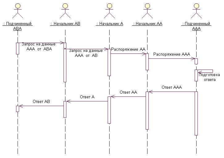 Рис. 3. Традиционная схема движения документов для получения данных.