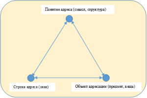 Треугольник Фреге v2