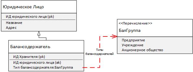 Рис. 15. Структурный состав балансодержателей