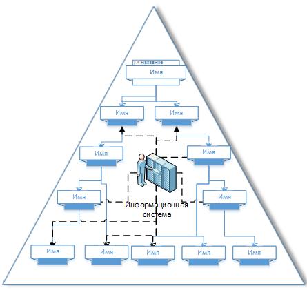 Рис. 1.Внутренняя информационная система в организационной структуре.