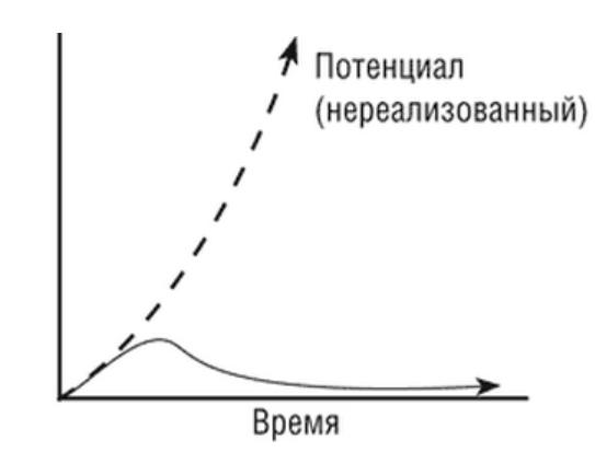 Life_cycle_of_innovation v2