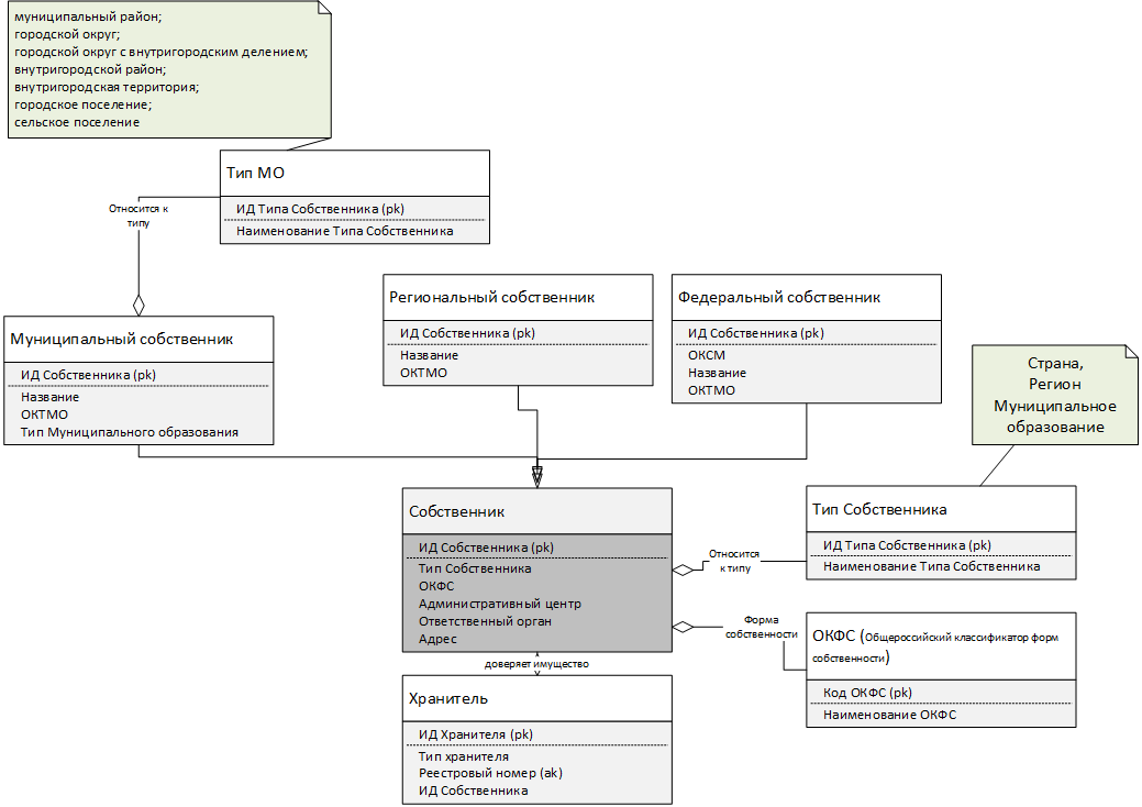 Рис. 14. Место и структура «Собственника» в модели.