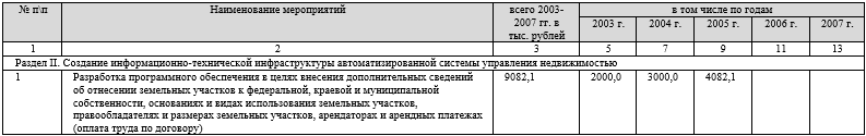 Таблица 2 Мероприятие целевой программы «Создание автоматизированной системы ведения государственного земельного кадастра и государственного учета объектов недвижимости в Красноярском крае на 2003-2007 годы»