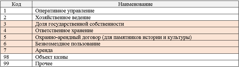 Таблица 4.Справочник форм владения объектами балансодержателей