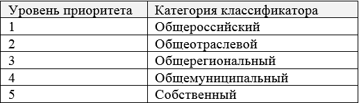 Таблица 5. Уровни приоритетов классификаторов (справочников)
