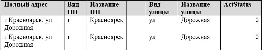 Таблица 1. Неоднозначность идентификационных характеристик внешнего списка