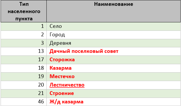Table0008
