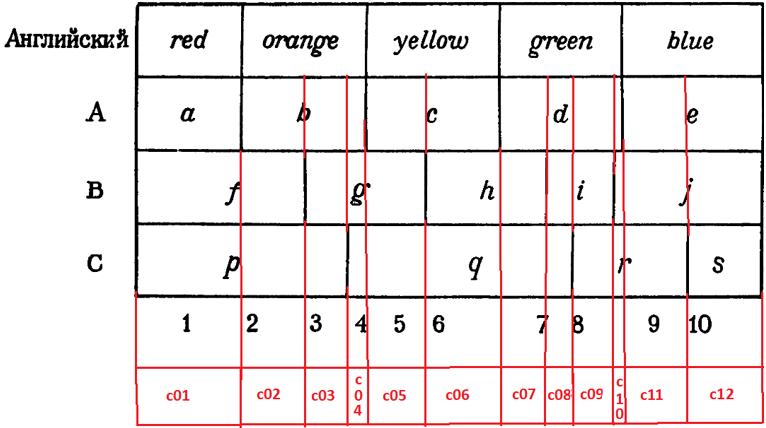 linguistics of cassifier mod