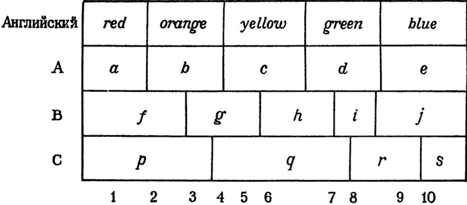 linguistics of cassifier