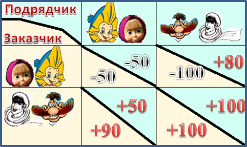 Таблица решений
