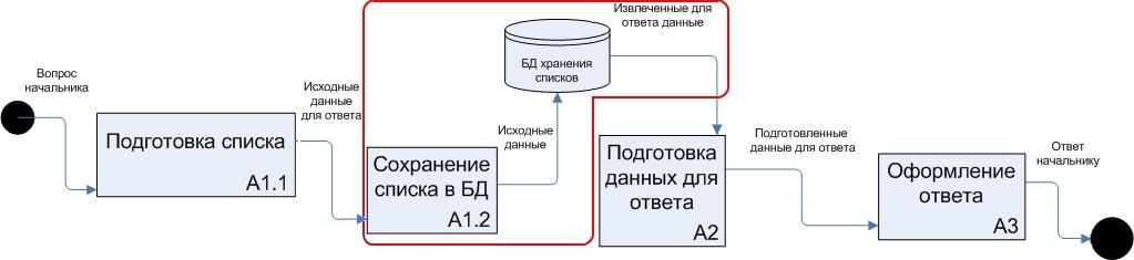 Рис. 2. Измененная последовательность действий подчиненного с промежуточным сохранением подготовленного списка.