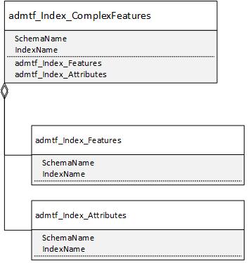 Index_FeatureStructure