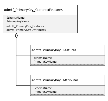 PrimaryKey_FeatureStructure