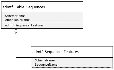 Table_SequencesStructure