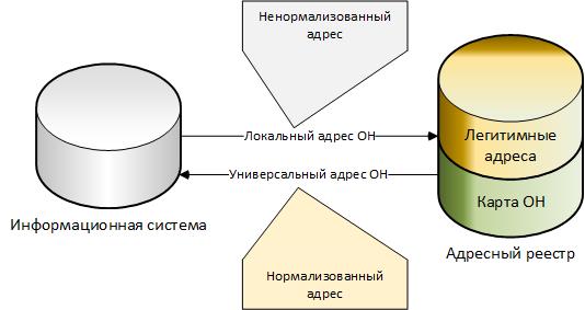 ИС и Адресный реестр