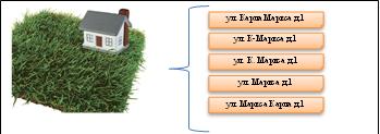 Стандартизация адреса