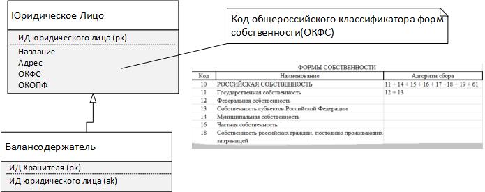 Рис. 13. Балансодержатели по формам собственности (ОКФС).