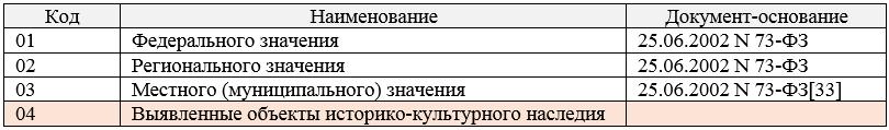 Таблица 3.Категории историко-культурного значения объектов культурного наследия