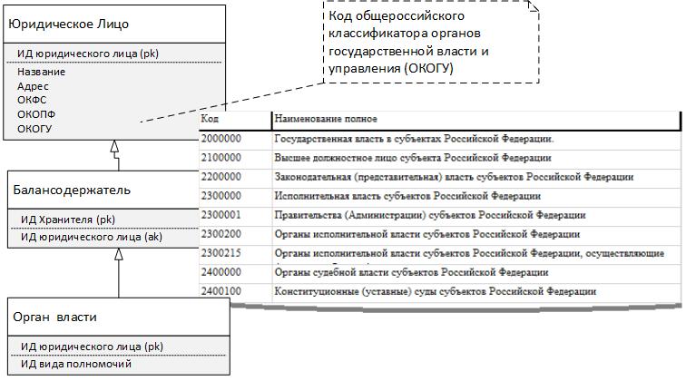 Рис. 21. Органы власти и управления.